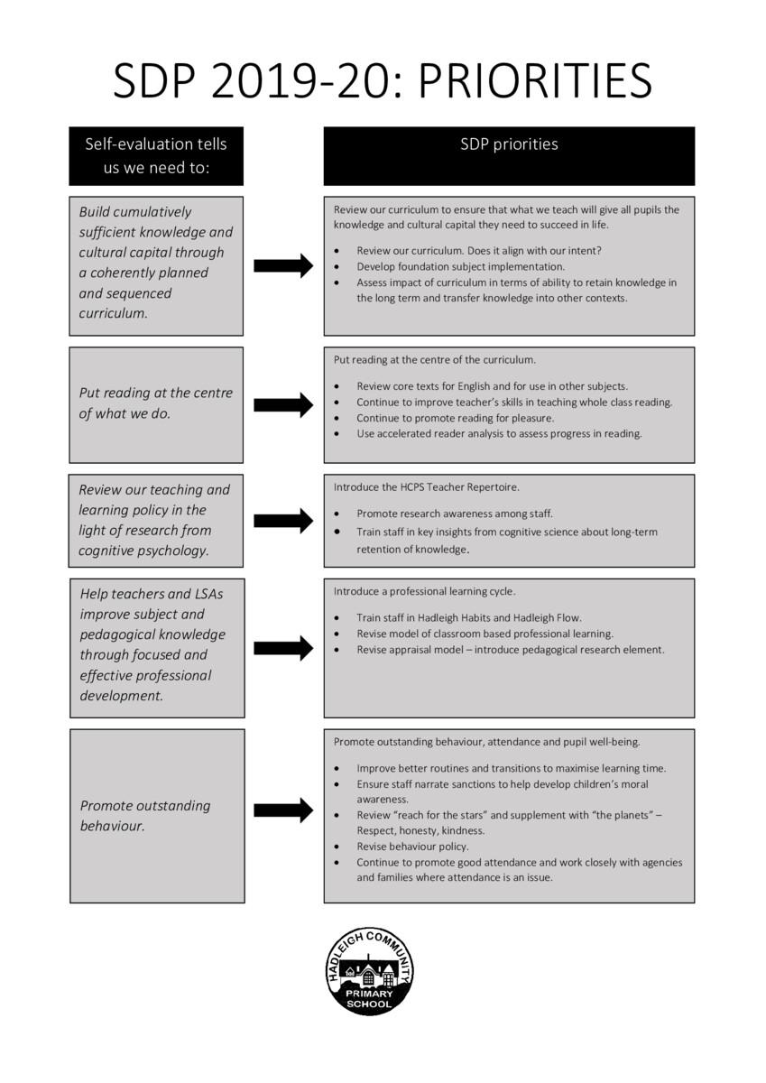 thumbnail of DOC-2019-20-School-Development-Plan